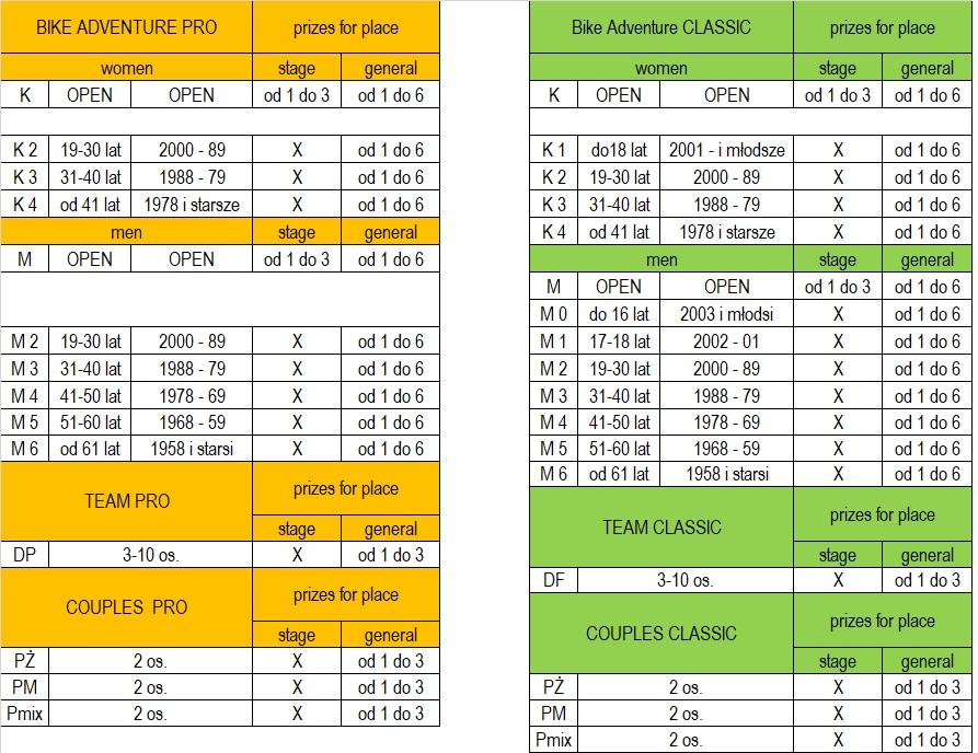 feb2da093e88f7 Pozostałe nagrody i klasyfikacje wg poniższej tabeli: